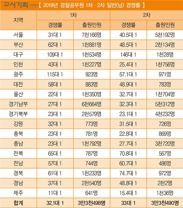 [2019년 경찰공무원 1차·2차 경쟁률 비교] ① 일반(남)
