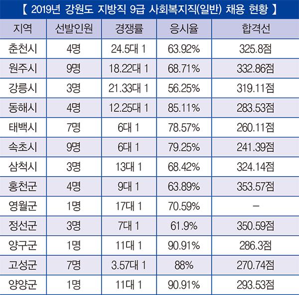 「2019년 지방직 9급 사회복지직 채용 총 정리」 ②  서울·대전·대구·광주·부산·울산·강원
