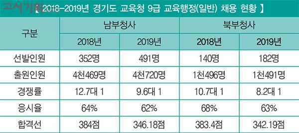[2019년 교육청 채용 총 정리] ① 경기도