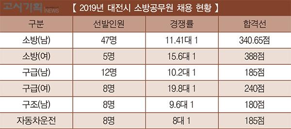 [2019년 소방공무원 채용 정리] ④ 대전시