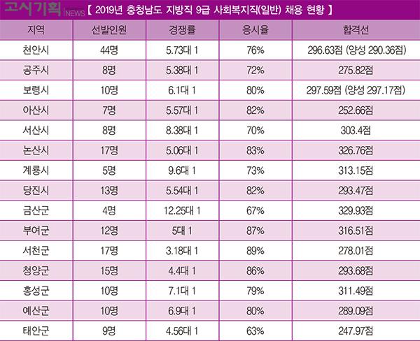 「2019년 지방직 9급 사회복지직 채용 총 정리」 ⑧ 충청남도