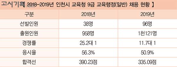 [2019년 교육청 채용 총 정리] ② 인천시