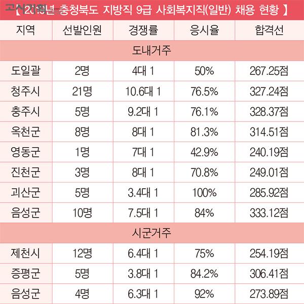 「2019년 지방직 9급 사회복지직 채용 총 정리」 ⑨ 충청북도