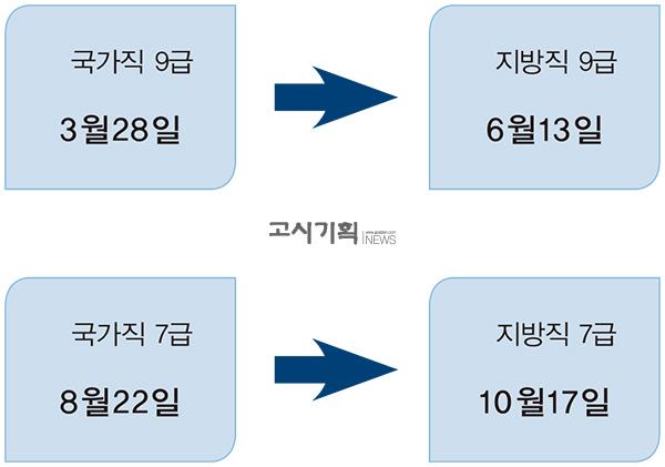 2020년 7·9급 공무원 필기시험 일정 '확정'