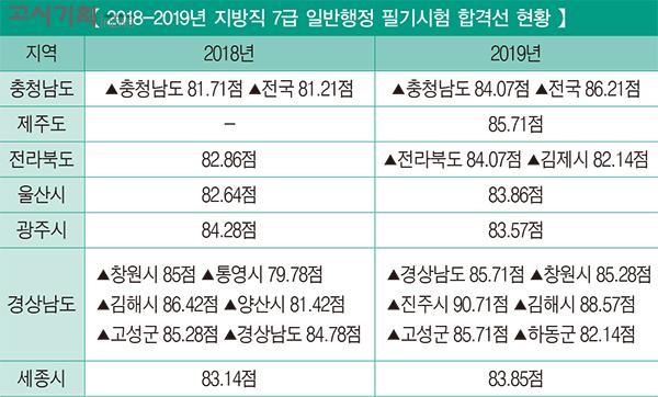 2019년 지역별 지방직 7급 공무원 일반행정합격선 현황은?