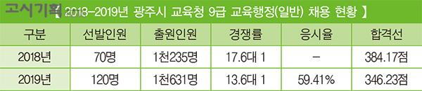 [2019년 교육청 채용 총 정리] ⑥ 광주시