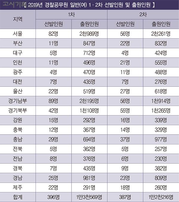 [2019년 경찰공무원 1차·2차 출원인원 비교] ② 일반(여)