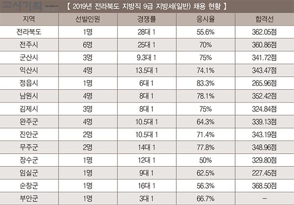 「2019년 지방직 9급 지방세 채용 총 정리」 ④ 전라북도