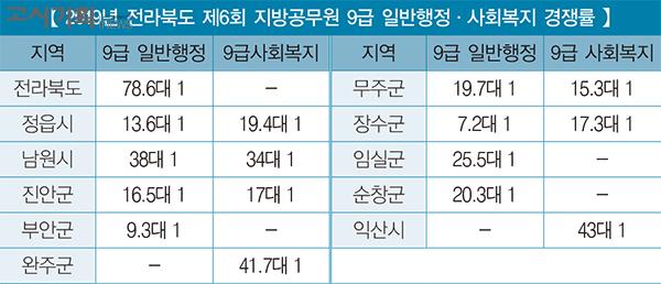 전라북도 제6회 공무원 채용 평균 경쟁률 '20.2대 1'