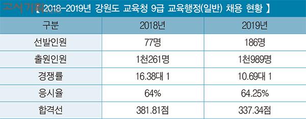 [2019년 교육청 채용 총 정리] ⑨ 강원도