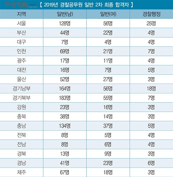 2019년 경찰공무원 일반 2차 최종 합격자 발표