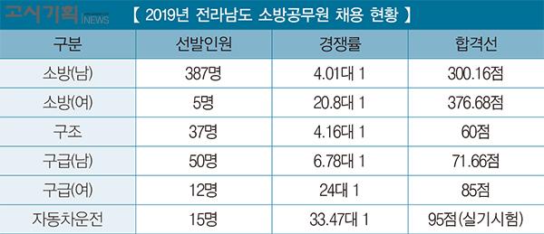 [2019년 소방공무원 채용 정리] ⑫ 전라남도
