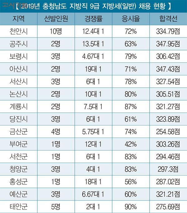 「2019년 지방직 9급 지방세 채용 총 정리」 ⑦ 충청남도