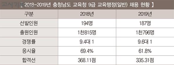 [2019년 교육청 채용 총 정리] ⑨ 충청남도