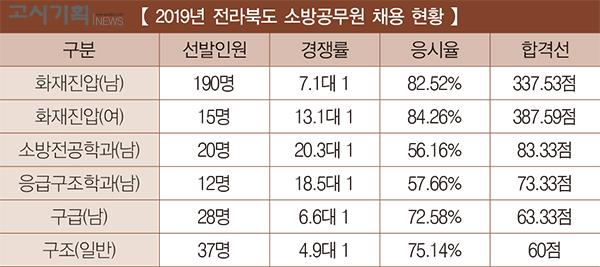 [2019년 소방공무원 채용 정리] ⑬ 전라북도