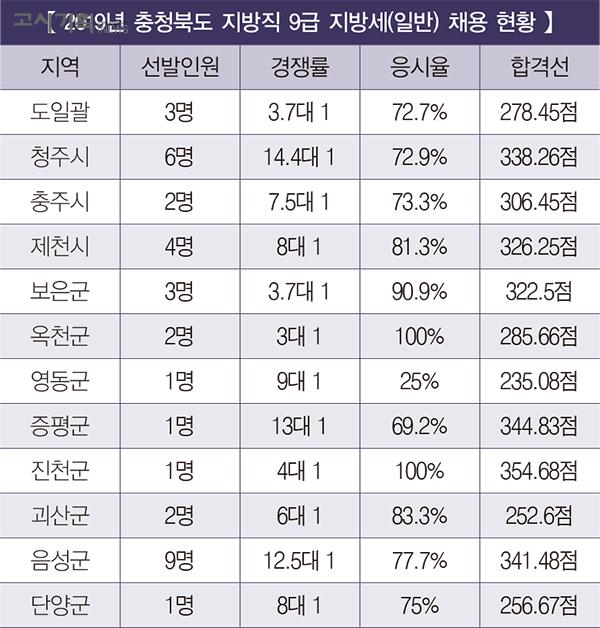 「2019년 지방직 9급 지방세 채용 총 정리」 ⑧ 충청북도