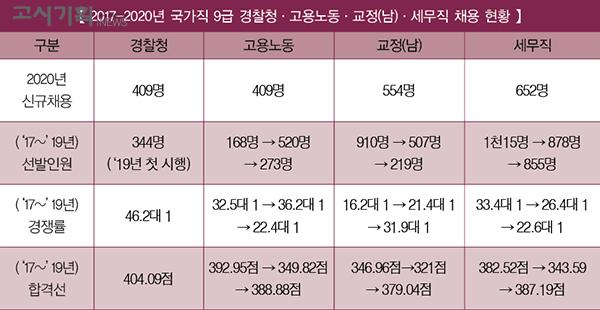 """국가직 9급 접수 """"눈치싸움 재현되나"""""""