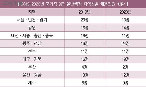 [2019-2020년 국가직 9급 채용인원 비교] ② 지역선발
