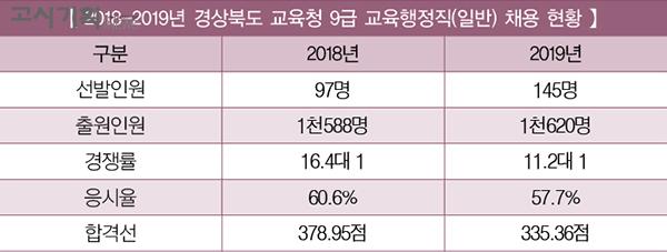 [2019년 교육청 채용 총 정리] ⑬ 경상북도