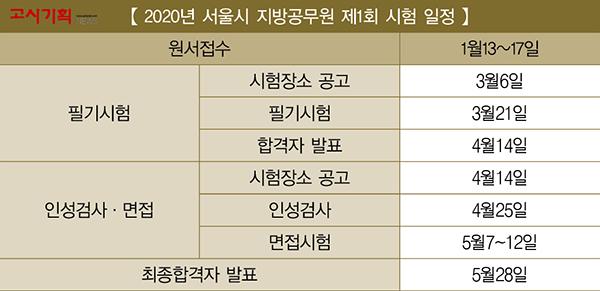 서울시 지방공무원 제1회 시험 원서접수 마감 임박