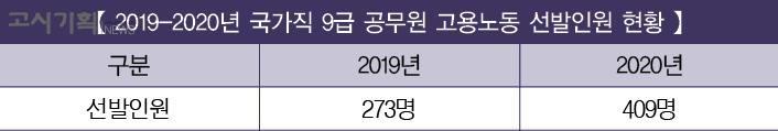 [2019-2020년 국가직 9급 공무원 채용인원 비교] ⑤고용노동
