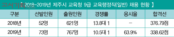 [2019년 교육청 채용 총 정리] (17) 제주