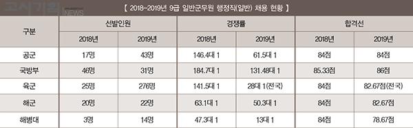 『2018-2019년 채용 총 정리』 ① 군무원