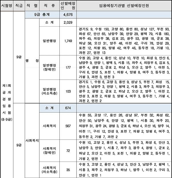 경기도 9급 일반행정 공무원 1천749명 선발 예정