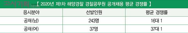 제1차 해양경찰 공무원 경쟁률 11.2대 1