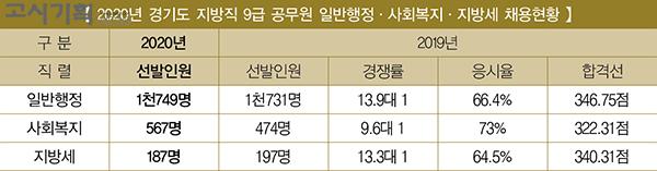 경기도 지방직 9급 공무원 원서접수 '30일부터'