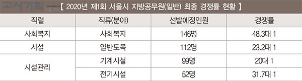 서울시 공무원 제1회 경쟁률 '26.7대 1'