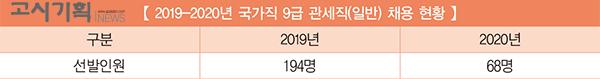 [2019-2020년 국가직 9급 채용인원 비교] ⑩ 관세직
