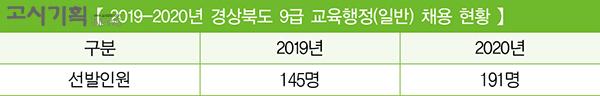 [2020년 교육청 채용 총 정리] ③ 경상북도
