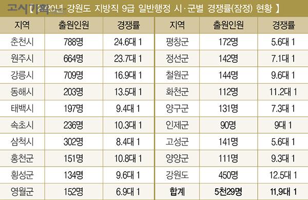 강원도 지방직 9급 잠정 경쟁률 '11.9대 1'