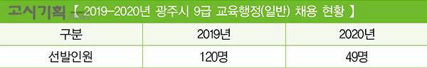 [2020년 교육청 채용 총 정리] ④ 광주시