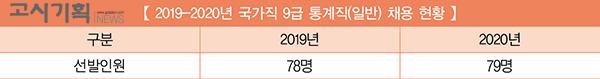 [2019-2020년 국가직 9급 채용인원 비교] ⑪ 통계직