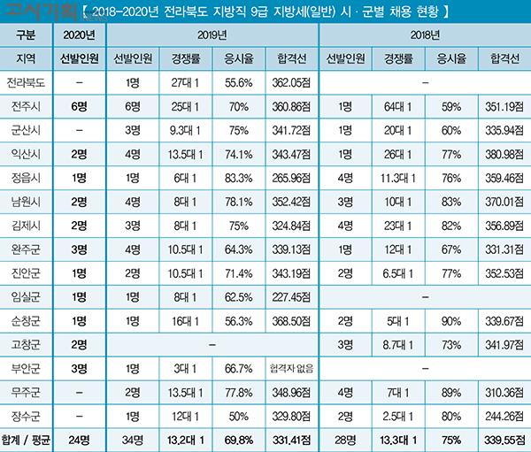 「2020년 지방직 9급 지방세 채용 총 정리」 ⑤ 전라북도
