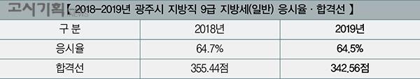 「2020년 지방직 9급 지방세 채용 총 정리」 ⑪ 광주시