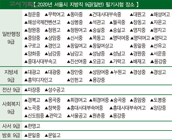 """서울시 지방직 9급 필기시험 """"125개 학교"""" 실시"""