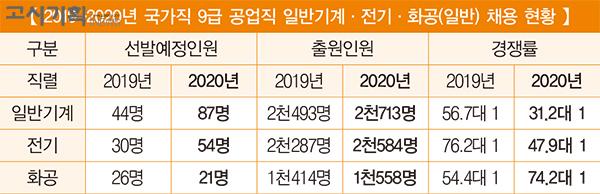 2019-2020년 국가직 9급 기술직 채용인원 비교 ①