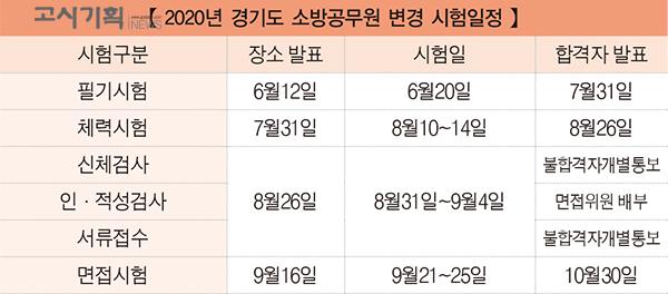 경기도 소방공무원, 6월12일 필기시험 장소 발표