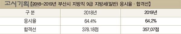 「2020년 지방직 9급 지방세 채용 총 정리」 ⑫ 부산시