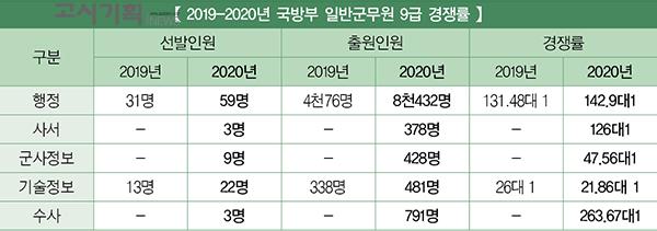 국방부, 일반군무원 행정9급 경쟁률 '142.9대 1'