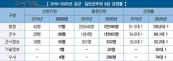 '128.6대 1' 공군, 일반군무원 경쟁률 대폭 상승