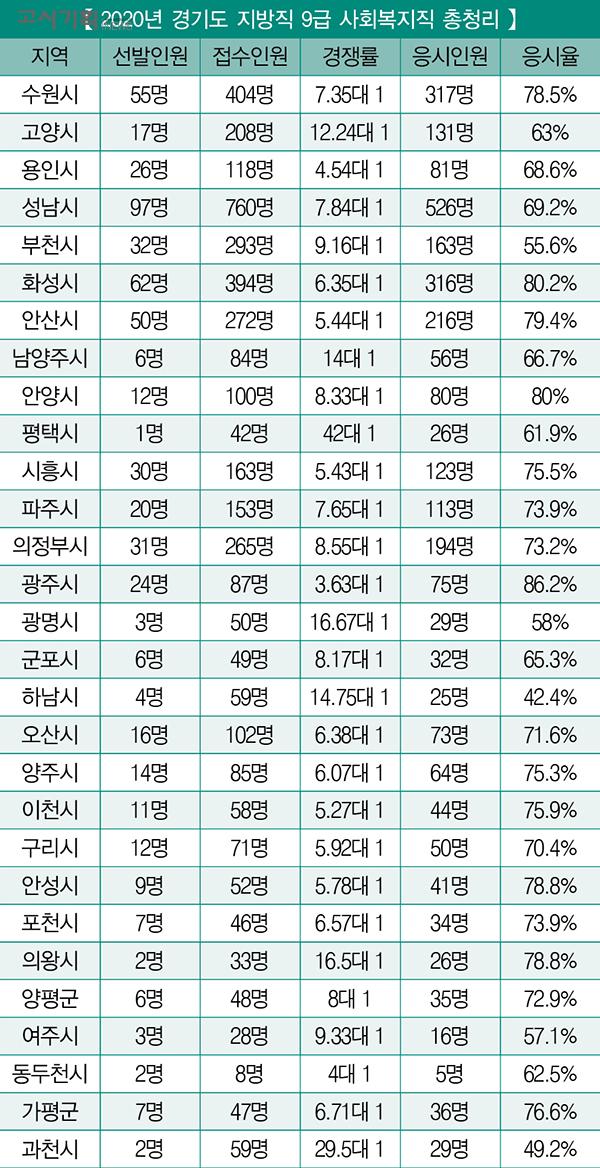 「2020년 지방직 9급 사회복지직 채용 총 정리」 ① 경기도