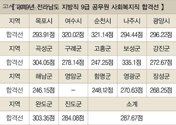 「2020년 지방직 9급 사회복지직 채용 총 정리」 ② 전라남도