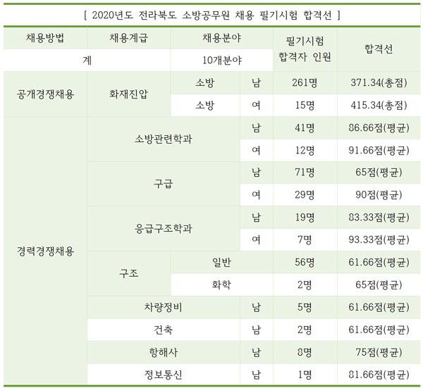 전라북도 소방공무원 필기시험 합격 '529명' 발표