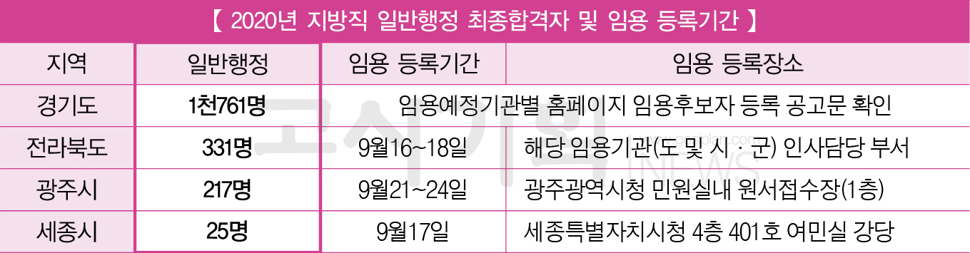 경기도ㆍ전라북도ㆍ광주시ㆍ세종시 지방직 9급 공무원 최종합격 인원은?