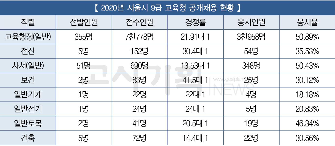 「2020년 교육청 9급 공무원 공개채용 총 정리」 ① 서울시